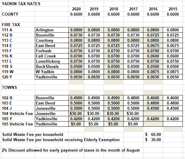 2020 Tax Rates Revised